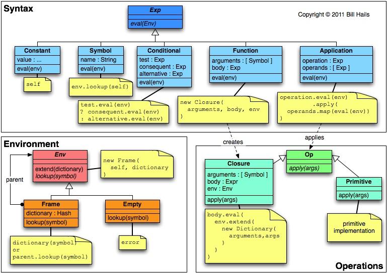 Language in UML